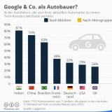 Selbstfahrende Autos: Hat Google eine Chance gegen etablierte Fahrzeughersteller?