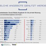 Facebookdämmerung: Anteil der Facebook-Nutzer fällt auf niedrigsten Stand seit 2012