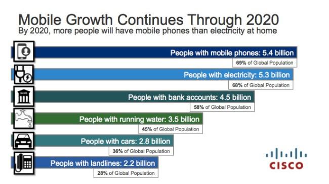 Im Jahr 2020 wird es mehr Menschen geben, die ein Mobiltelefon besitzen, als Menschen, die über ein Bankkonto oder fließendes Wasser verfügen. (Grafik: Cisco)