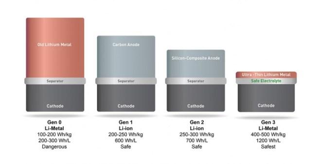 Die Batterie von SolidEnergy (ganz rechts) ist doppelt so energiereich, aber genauso sicher und langlebig wie die herkömmlichen Lithium-Ionen-Batterien (Bild: SolidEnergy Systems)