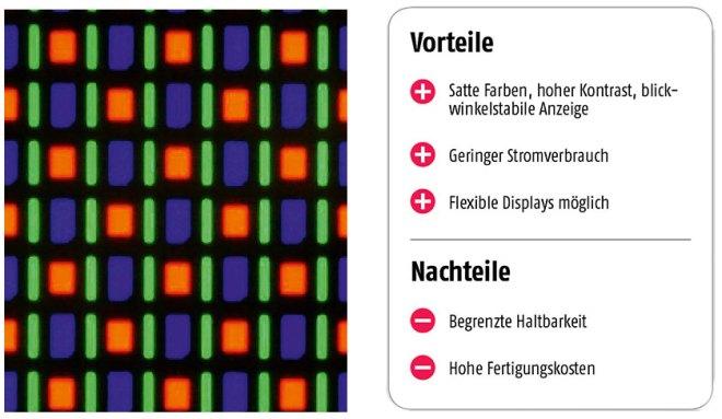 Lictspiel - Ein AMOLED-Display mit Pentile-Matrix unter dem Mikroskop. Jeder der farbigen Punkte ist selbst eine kleine Leuchte.