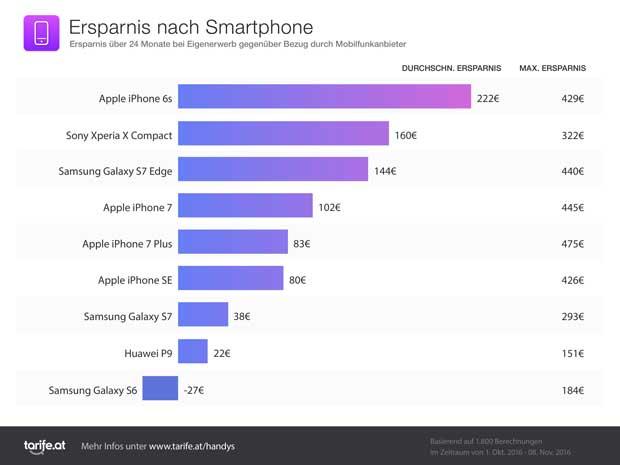 Ersparnis nach Smartphone (Quelle: tarife.at)