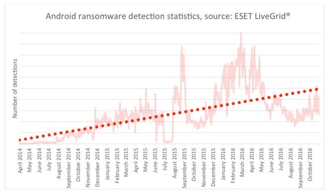 Anzahl der Android Ransomware Entdeckungen seit April 2014 (Quelle: ESET)
