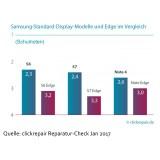Samsung: Bildschirmreparaturen bei Edge-Modellen sind 56 Prozent teurer als bei Modellen mit konventionellem Display