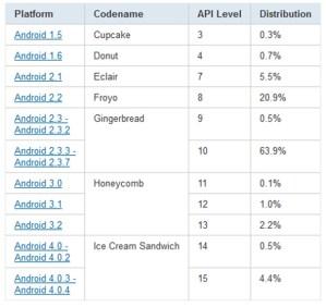 Android Betriebssysteme nach Prozent. Quelle