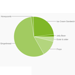 Über 25 Prozent aller Android Geräte laufen mit ICS oder höher