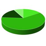 ICS bereits auf 15,9 % aller Geräte