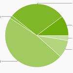 Zahlen zur Versionsverteilung: Gingerbread nach wie vor klar in Führung
