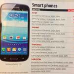 iPhone 5 laut Consumer Report das schlechteste Top-Smartphone