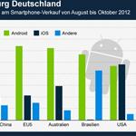 Statistik: Deutschland ist die Android-Hochburg