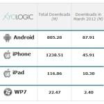März: 48.000 neue Android Apps und nur halb so viele iPhone-Apps