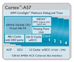 Cortex A57