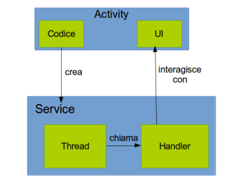 Concept Service Handler Thread