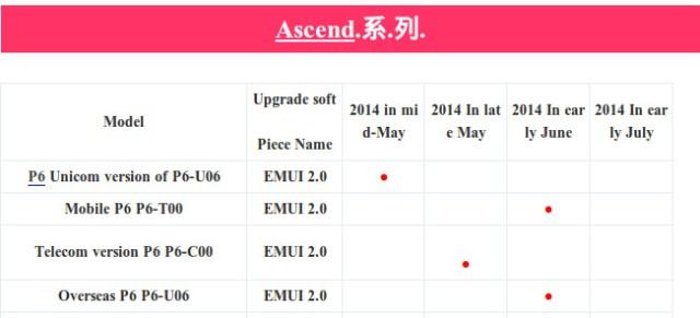 ascend-p6-upgrade