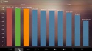 MINIX NEO X8-H Plus AnTuTu benchmark results