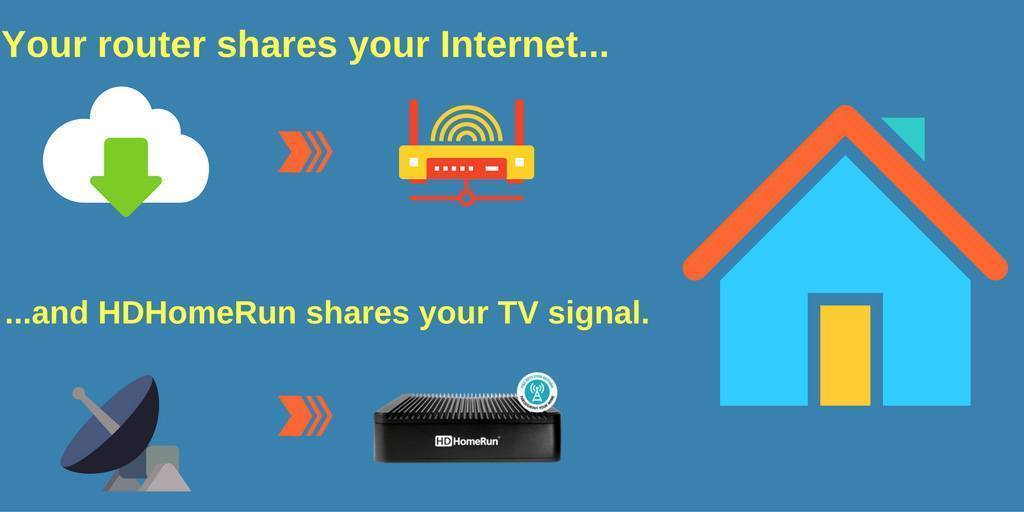 HDHomeRun is a router for your TV