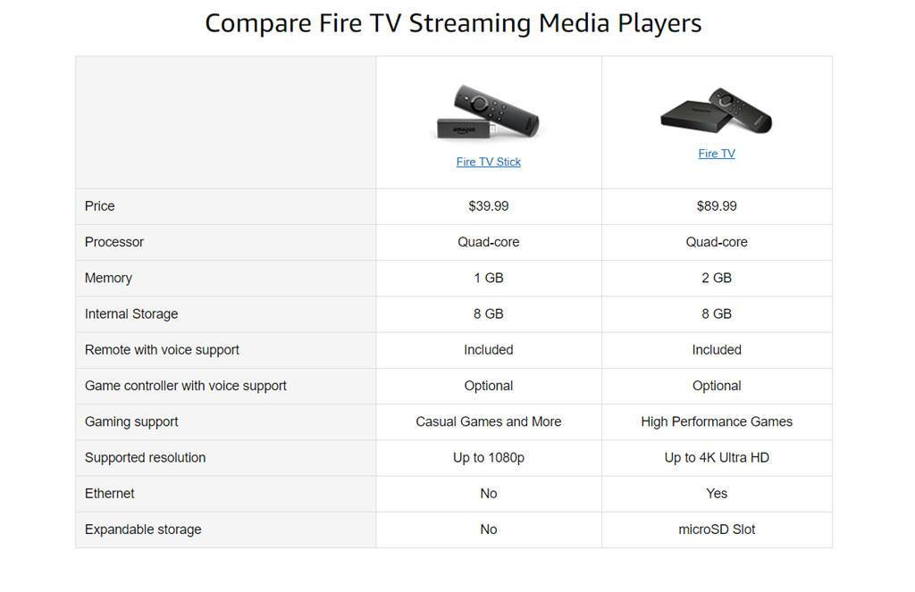 Fire TV vs Fire Stick comparison