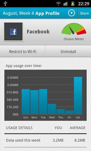 data usage app graph