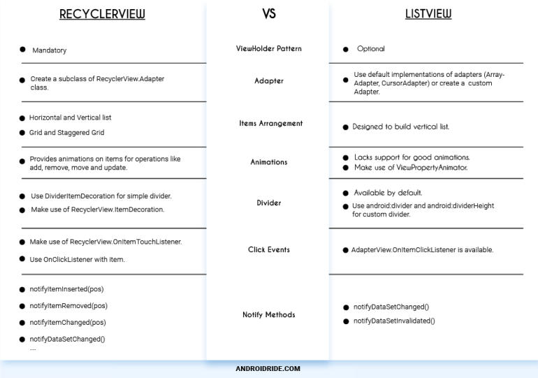 differences between listview and recyclerview in android