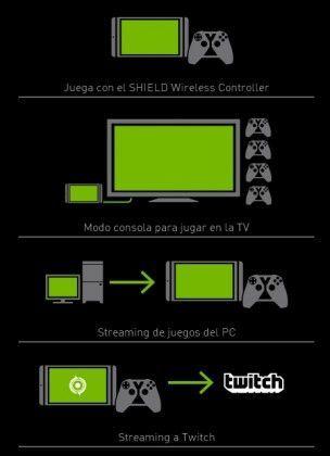 Modos de juego en el Nvidia Shield Tablet