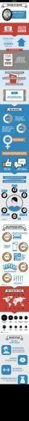 Los selfies en una enorme infografia