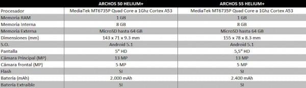 COMPARATIVA ARCHOS 50 Y 55 HELIUM+