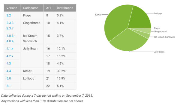 Android-Platform-Distribution-September-2015