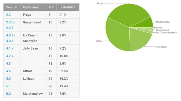 android-distribution-may-2016
