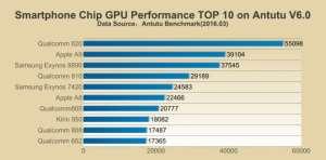 AnTuTu GPU Marzo 2016