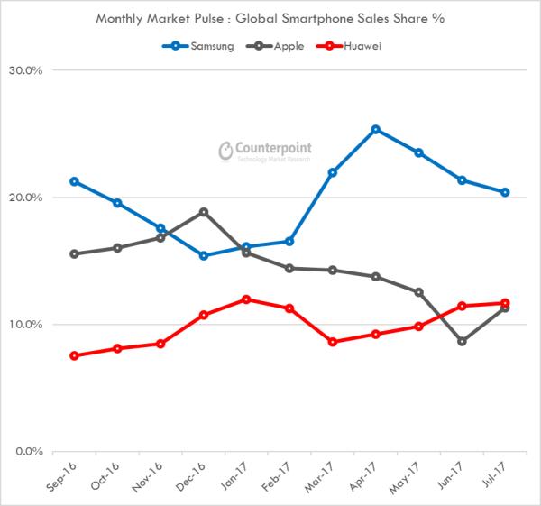 Huawei 2º en ventas a nivel mundial