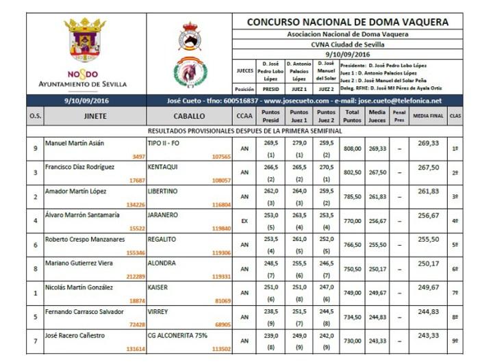 Resultados de la primera clasificatoria del I Gran Premio Ciudad de Sevilla de Doma Vaquera