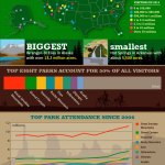 Andy Rader - Infographic - National Park Sustainability