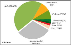 Asda is top preference for a new supermarket at Ludlow Rocks Green