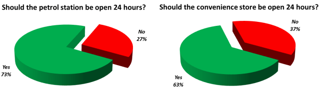 24_hour_opening_vote_results