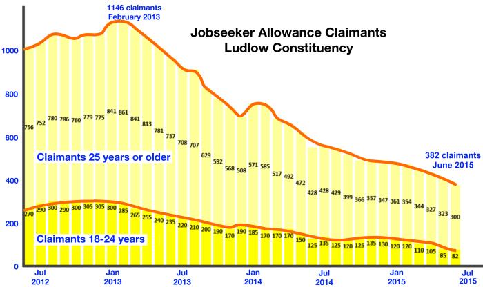 unemployment_ludlow_constituency_from_Jun-12_present