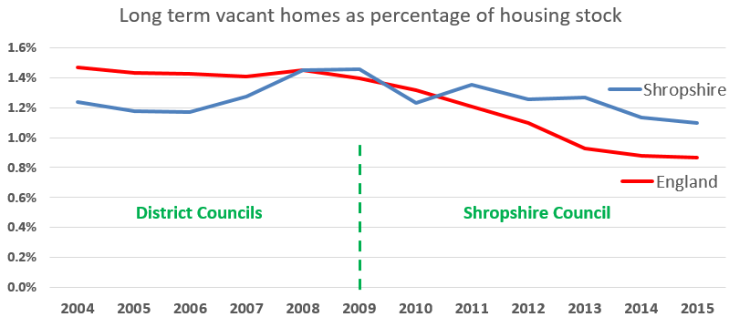 Shropshire is falling behind on bringing empty homes into use, denying hundreds of people a decent home