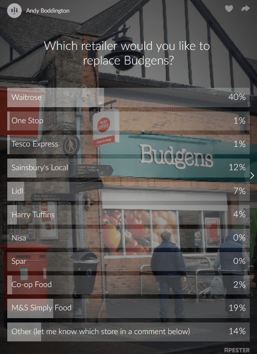 You have voted and the retailer most favoured to replace Budgens is…