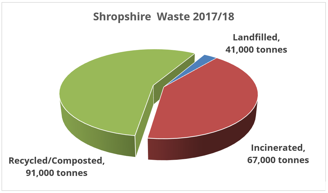 Shropshire Council plans to cut back on recycling banks just as recycling rates in the county fall