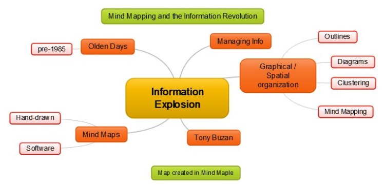 Mind Map Index for Article