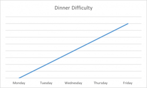 Weekly Dinner Difficulty