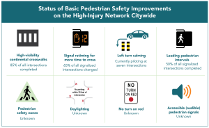 Figure summarizing the status of Vision Zero improvements in San Francisco.