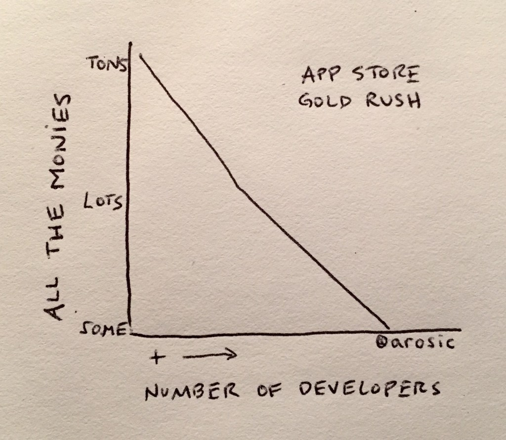 App Store gold rush chart by Andy Rosic