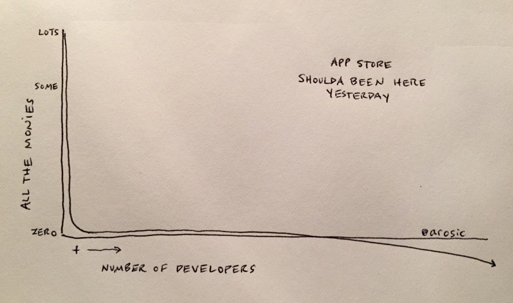 App Store shoulda been here yesterday chart by Andy Rosic
