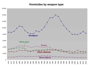 Homicide by weapon