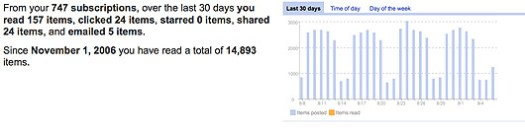 google reader trends