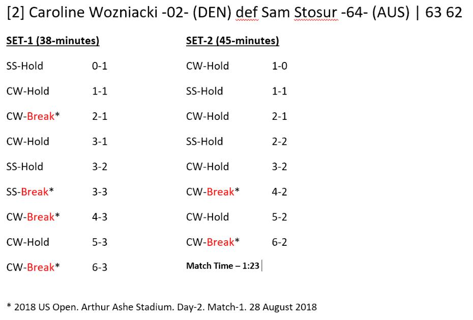 Andy Taylor - Announcer at the 2018 US Open. Match Recap: Caroline Wozniacki defeats Sam Stosur