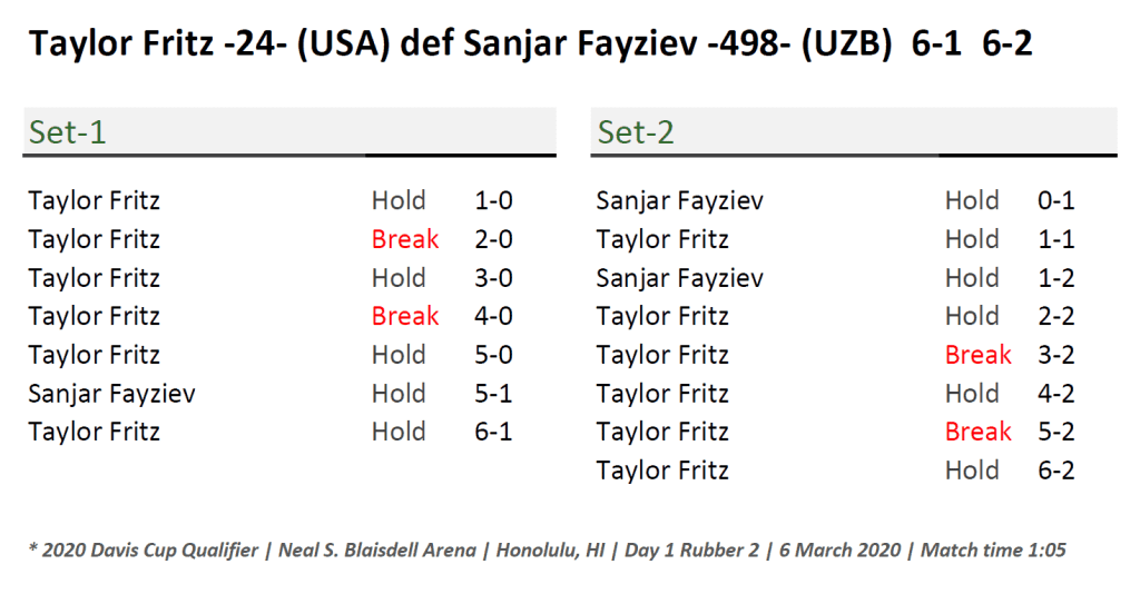 Announcer Andy Taylor. Davis Cup Qualifier 2020. Day1. Match2. Taylor Fritz Victory