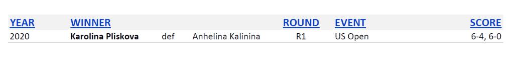 Announcer Andy Taylor. 2020 US Open. Round 1 Karolina Pliskova Head to Head