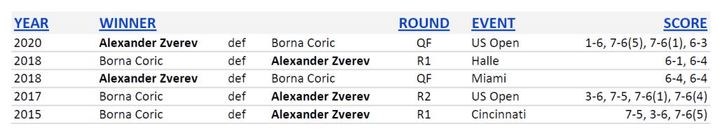 Announcer Andy Taylor. 2020 US Open. Quarterfinal Alexander Zverev Head to Head