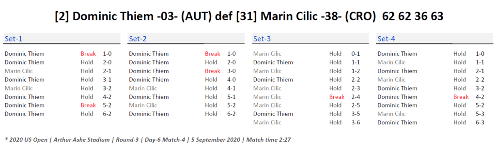 Announcer Andy Taylor. 2020 US Open. Round 3 Dominic Thiem Match Recap